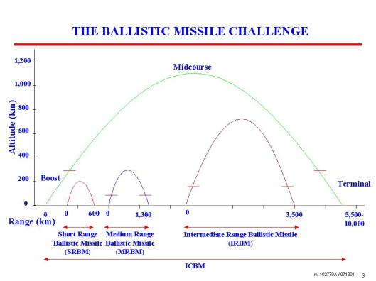The challange Ballistc