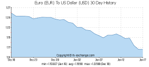 EUR-USD-30-day-exchange-rates-history-graph